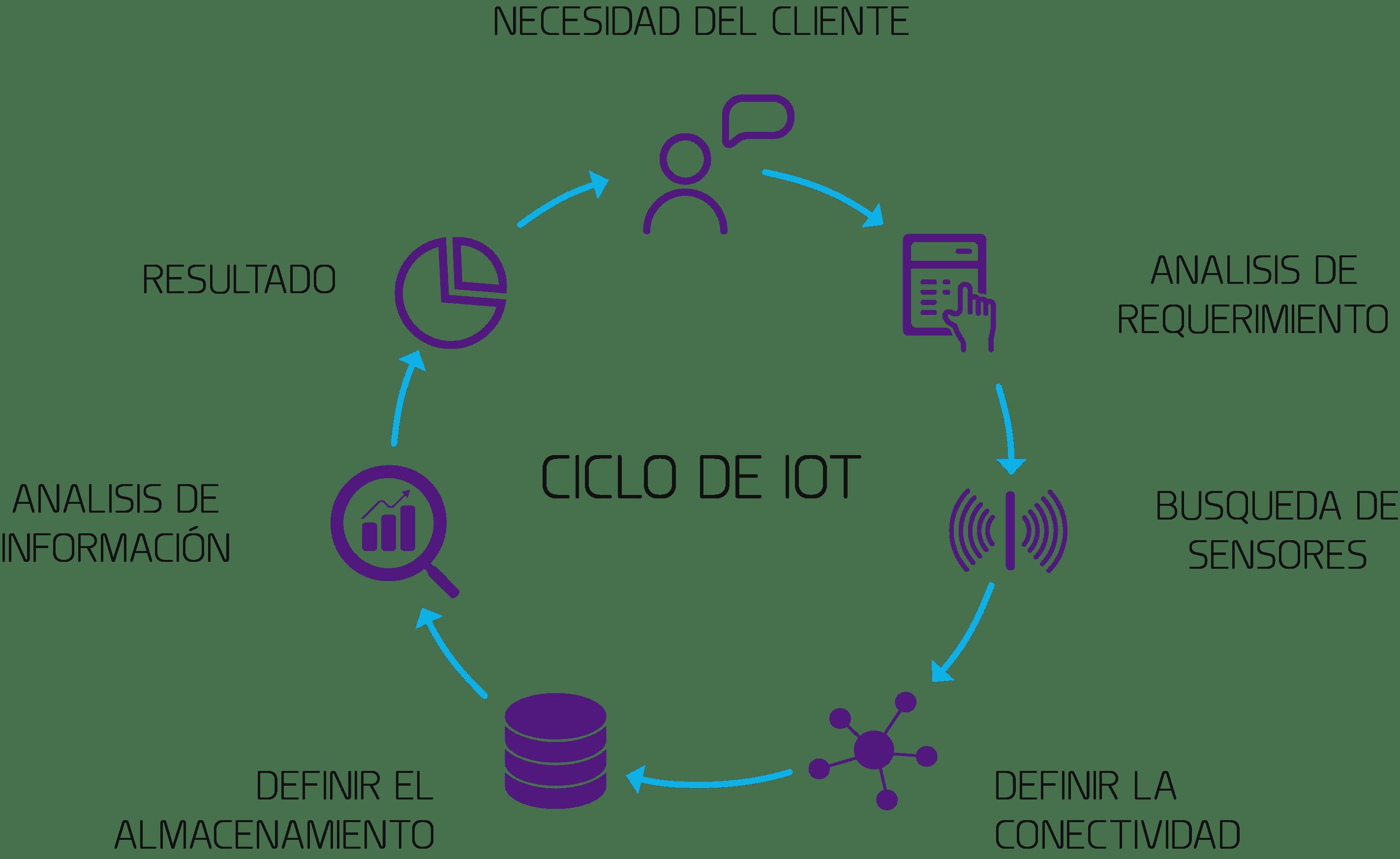 Implementación de IoT
